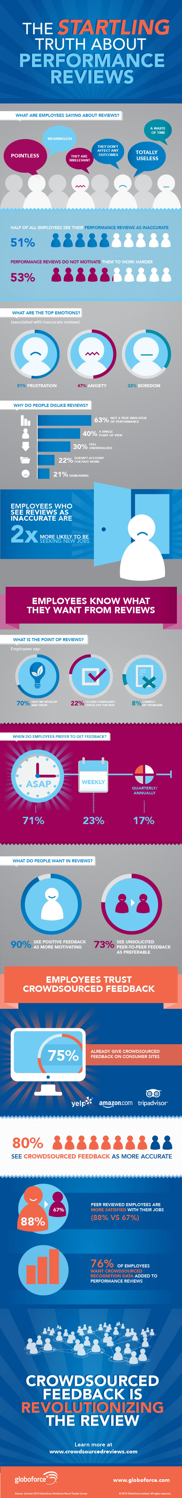 infographic-employee-reviews