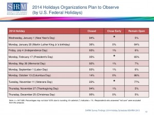 2014 federal holiday survey