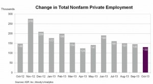 Change in ADP employment Oct 2013