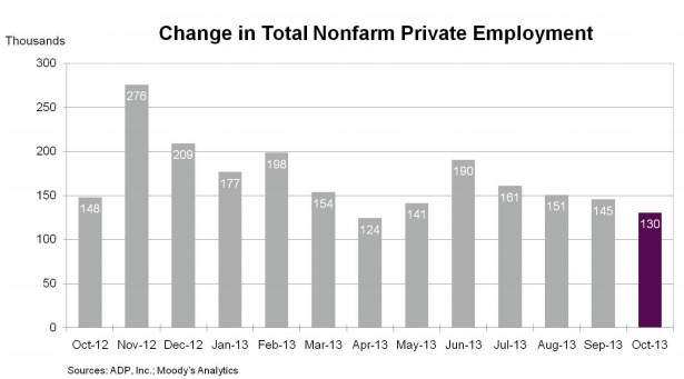 Change-in-ADP-employment-Oct-2013