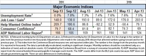Econ index Sept 2013