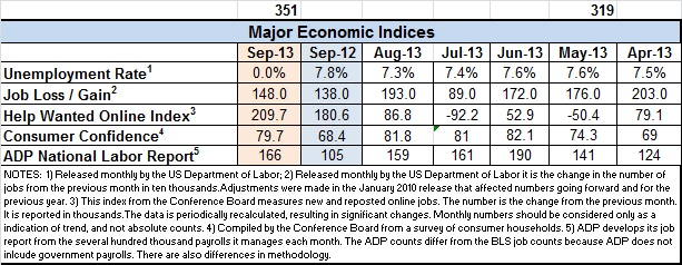 Econ-index-Sept-2013