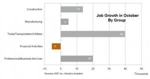 Job growth Oct 2013 ADP report