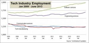 Tech Industry employment 2009-2013