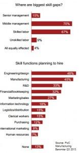 skills gap manufacturing