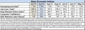 Econ index Oct 2013