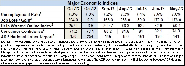 Econ-index-Oct-2013