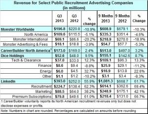 job board revenue 3rd q 2013