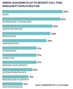 CB 2014 Jobs forecast in demand jobs