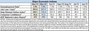 econ index nov. 2013