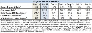 econ index nov. 2013 prelim