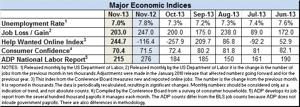 econ-index-nov.-2013