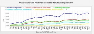 manufacturing demand wanted
