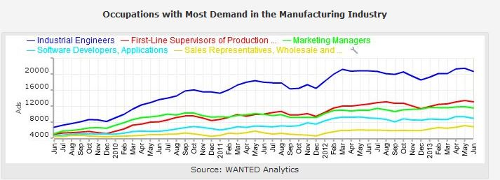 manufacturing-demand-wanted