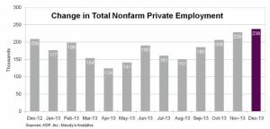 ADP Dec 2013 report change over 12 months
