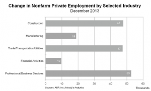 ADP Dec. 2013 Change by sector