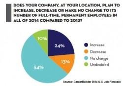 CB-job-forecast-2014-hiring-change-250x174
