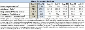 December 2013 econ indicators