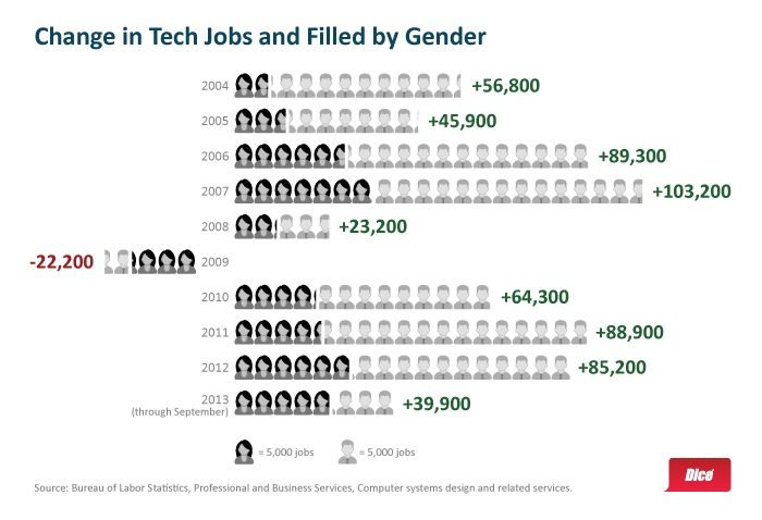 Dice-women-in-tech