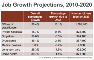 Job Growth projections healthcare