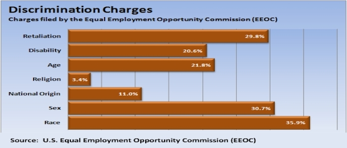 EEOC discrimination chart