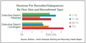 Revenue for exec and contingent search 2013