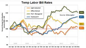 temp labor bill rates