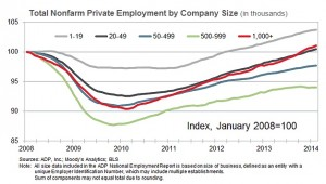 ADP Feb 2014 job growth by company size