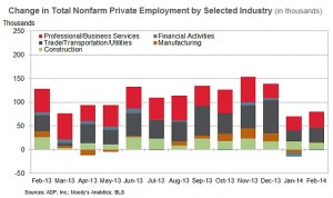ADP Feb 2014 sector changes
