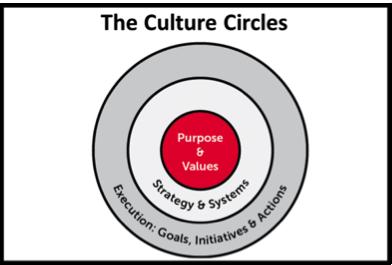 Culturecircle