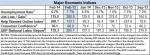 February 2014 econ indicators