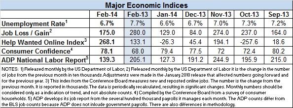 February-2014-econ-indicators