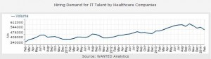 IT healthcare hiring deman - wanted