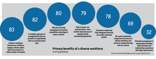 approaches to managing diversity in the workplace