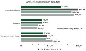 Bullhorn comp survey 2014