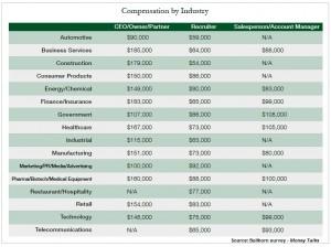 Comp by industry bullhorn 2014
