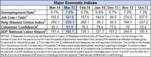 Econ Indicators March 2014