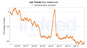 Indeed admin jobs trend