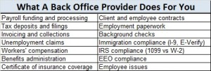 Backoffice provider services chart
