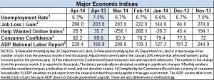 Econ Index April 2014