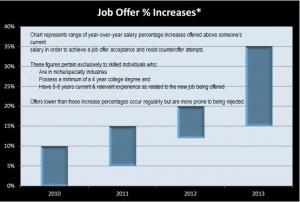 Job Offer Percent chart