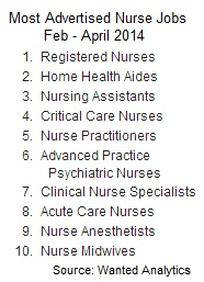 Most advertised nurse jobs 2014