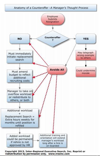 Risalvato-flow-chart