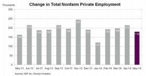 ADP adds chart May 2014