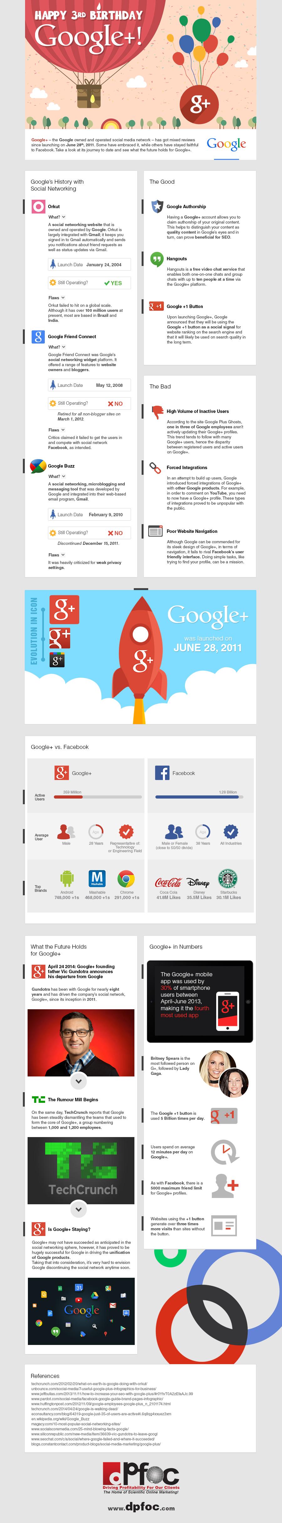 DPFOC IG Google Plus