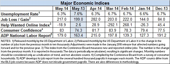 Econ-index-May-2014 (1)