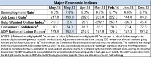 Econ index May 2014