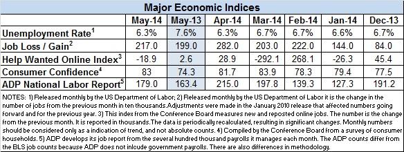 Econ-index-May-2014