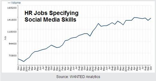 HR-Jobs-requiring-social-media