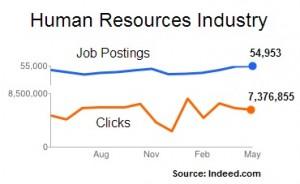 Indeed-HR-jobs-5.2014